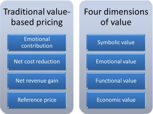 Value-based pricing and the four dimensions of value